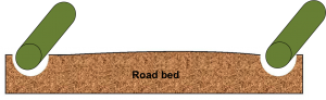 AggreBind Road design with soil stabilization