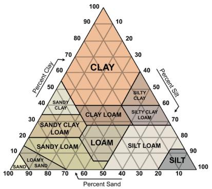 soil stabilization chart