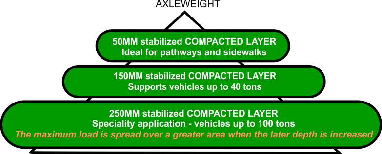 Visual Guide Stabilizing soil Road Compressive Strength AggreBind